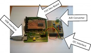 Peripheral Hardware, FX2 Dev Board and A/D Conv.