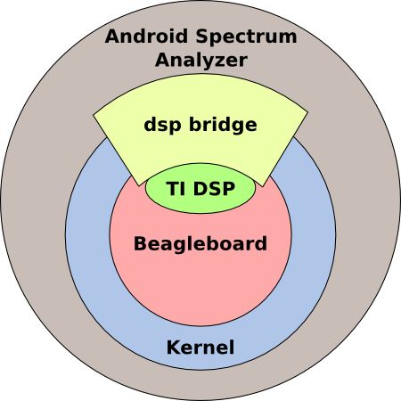 Application access to the DSP